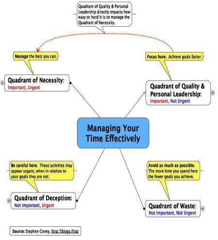 stephen covey time management matrix to use time more effectively